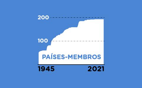 O funcionamento da Assembleia Geral das Nações Unidas
