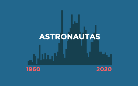 O gênero e a nacionalidade dos astronautas