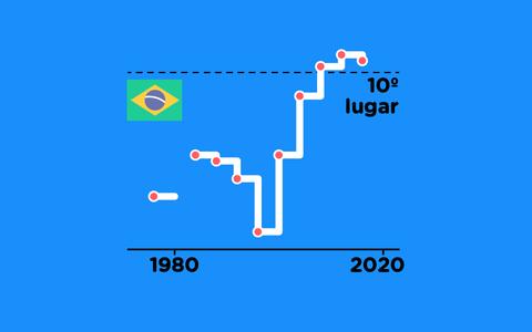 O histórico do Brasil nos Jogos Paralímpicos