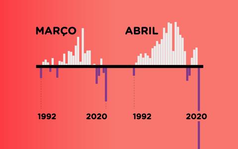 O emprego formal no Brasil antes e durante a pandemia