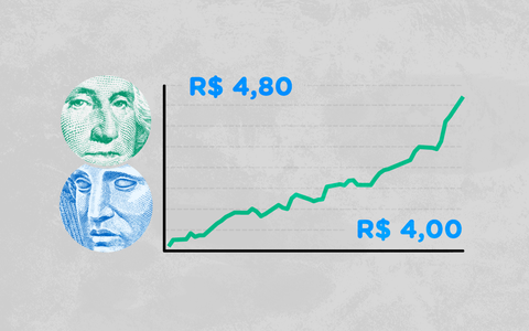O histórico do valor do dólar frente ao real