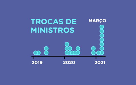O histórico de trocas nos ministérios de Bolsonaro