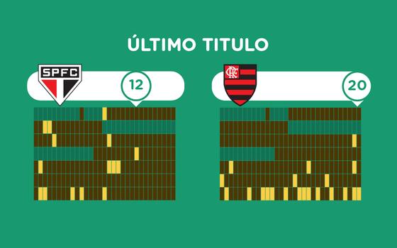 O histórico de títulos dos principais clubes brasileiros