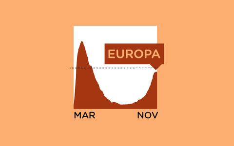 As mortes por covid-19 na Europa e o impacto da segunda onda