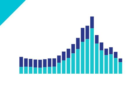 Orçamentos da Capes e do CNPq caíram 73,4% desde 2015