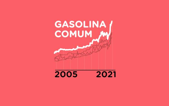 O histórico e a composição do preço dos combustíveis no Brasil