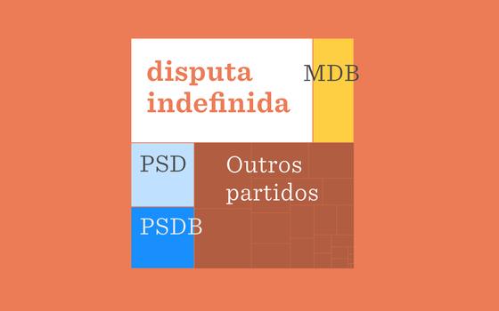 O resultado das eleições para prefeito no Brasil no 1º turno