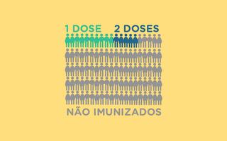Imagem destaca porcentagem da população brasileira vacinada com uma e duas doses