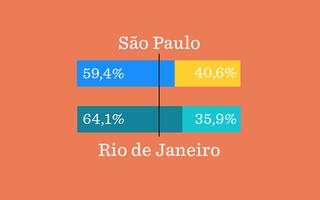 Ilustração com gráfico de barras mostrando como foi o resultado final das eleições em Sao Paulo e no Rio de Janeiro