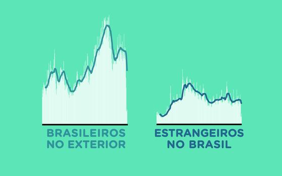 Os gastos dos brasileiros no exterior e dos estrangeiros no Brasil