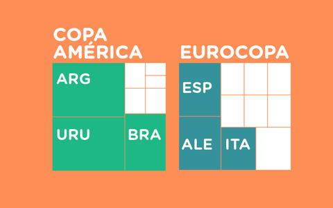 Os maiores campeões dos torneios continentais de futebol