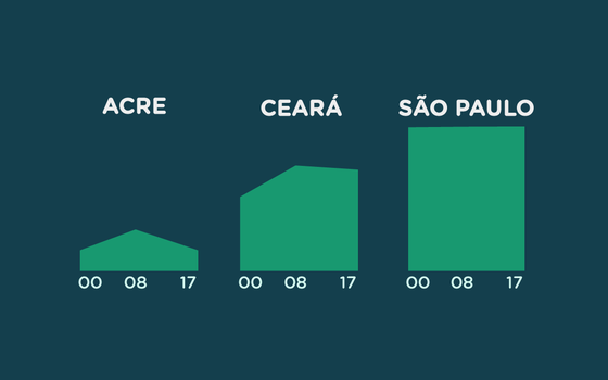 O acesso a água e esgoto nos municípios brasileiros
