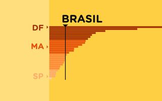 Gráfico de barras sobre um fundo amarelo indicando o número de testes no Brasil por estado a cada 100 mil habitantes. Há uma linha vertical cruzando as barras indicando qual é a média nacional.