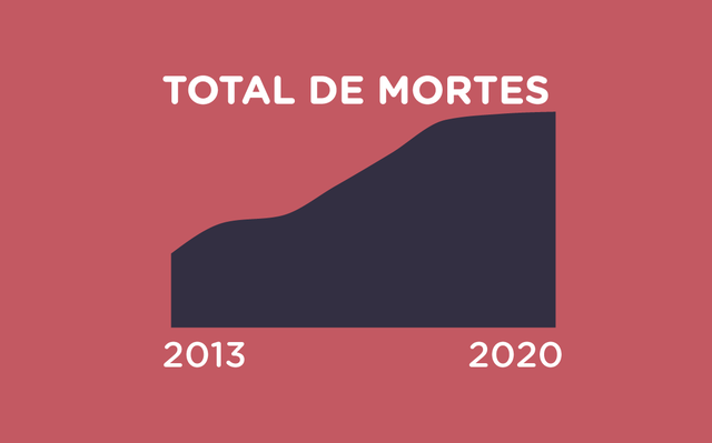 Num fundo vermelho, um gráfico de area, mostra o total de mortes decorrentes de intervenção policial de 2013 a 2020, a quantidade cresce ano após ano