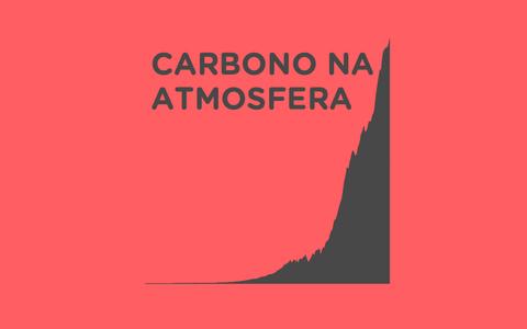 A emissão de gás carbônico na atmosfera pelos países