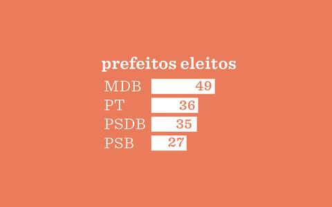 O partido e o gênero dos prefeitos eleitos nas capitais desde 1985