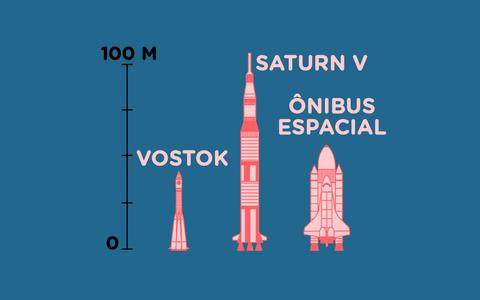Os principais veículos que levaram astronautas ao espaço