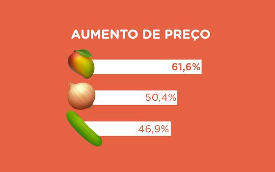 Como está a inflação dos alimentos em 2020 no Brasil