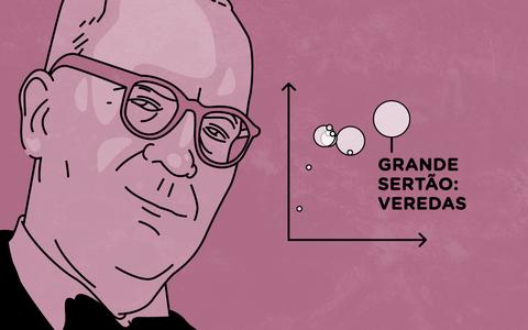 Um panorama gráfico para conhecer a obra de Guimarães Rosa