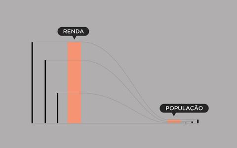 Desigualdade: 10% concentram 52% da renda no país
