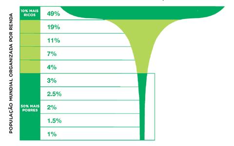 O impacto da desigualdade nas mudanças climáticas em um gráfico