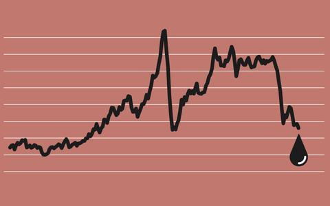 Um histórico visual da queda do preço do petróleo
