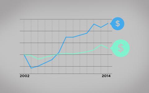 Pobres têm maior aumento relativo de renda desde 2002