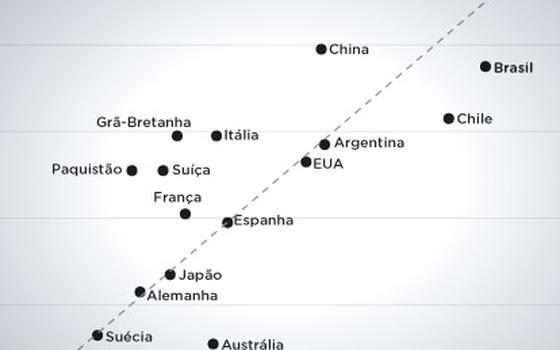 A relação entre desigualdade de renda e mobilidade social
