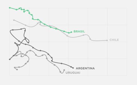 O crescimento e a desigualdade no Brasil e em 3 países vizinhos