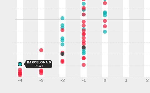 O que as bolsas de apostas diziam sobre Barcelona e PSG