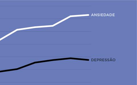 Quais os números da depressão e da ansiedade no mundo