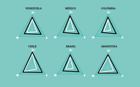 O IDH brasileiro em relação a outros países da América do Sul