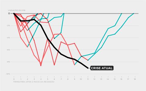 A atual recessão comparada às anteriores