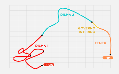 A inflação e o desemprego dos períodos Dilma e Temer