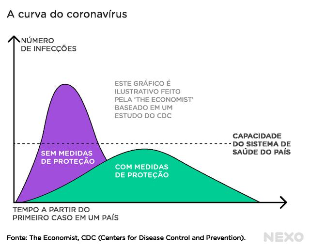 gráfico mostra curvas de números de infecções pelo coronavírus com e sem medidas de proteção