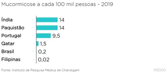Incidência de fungo negro no mundo em 2019