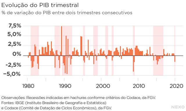 Evolução do PIB trimestral brasileiro. Dez ciclos de expansões e recessões se alternaram entre 1980 e 2020