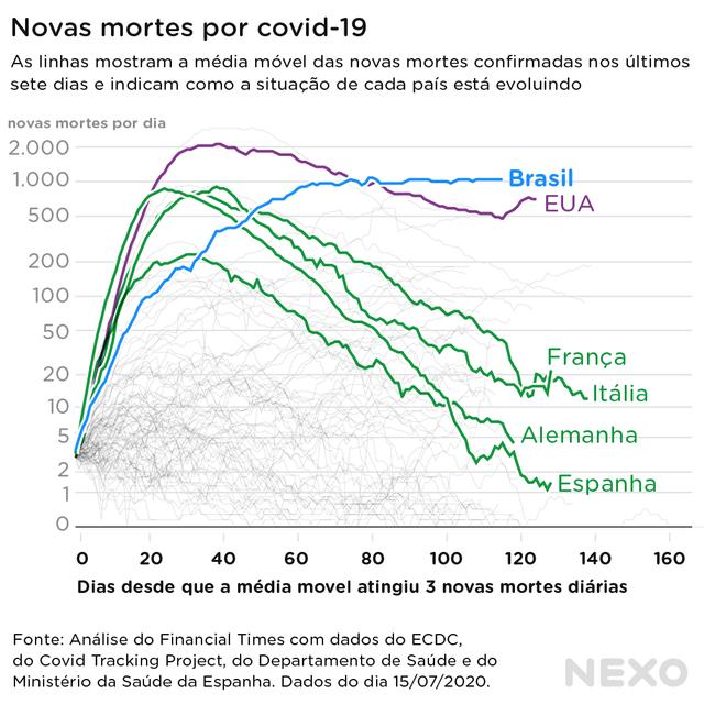 Gráfico de linhas registra as médias diárias de mortes por covid-19 em diferentes países, com Brasil e EUA na liderança