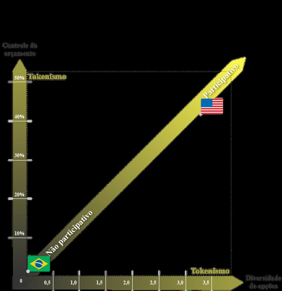 Comparação entre a participação social permitida no orçamento no Brasil e nos EUA