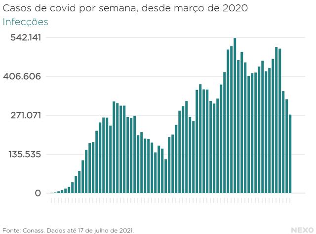 Gráfico mostra número de casos de covid em cada semana desde o início da pandemia, em março de 2021. Últimas semanas registraram menos casos que em março e abril de 2021, mas eles ainda são altos em comparação com épocas de 2020.