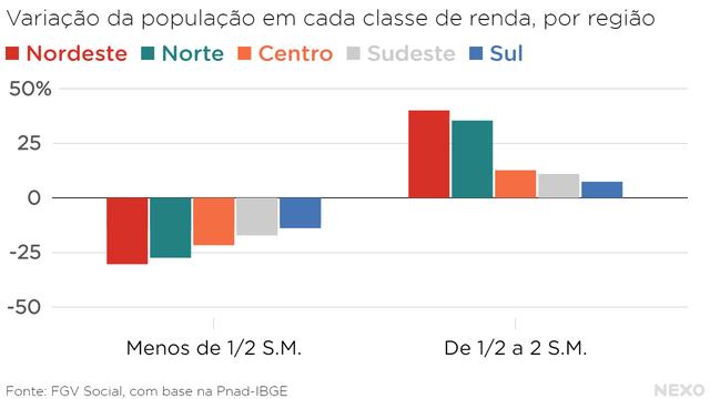 Variação da população em cada classe de renda, por região. Maiores quedas na classe mais baixa vieram no Norte e Nordeste. Maiores aumentos da classe intermediária também.