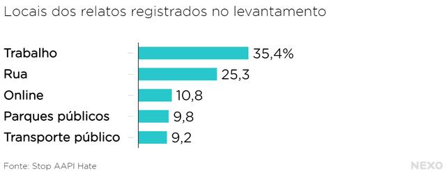 Gráfico de barras mostra principais lugares onde ocorreram os casos de discriminação registrados no levantamento da Stop AAPI Hate: Trabalho 35,4% Rua 25,3% Online 10,8% Parques públicos  9,8% Transporte público  9,2%