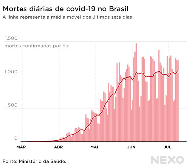 Brasil alcançou platô no número de óbitos desde o início de junho