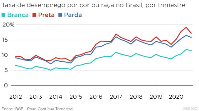 Taxa de desemprego por cor ou raça no Brasil, por trimestre. População preta e parda sistematicamente acima da população branca