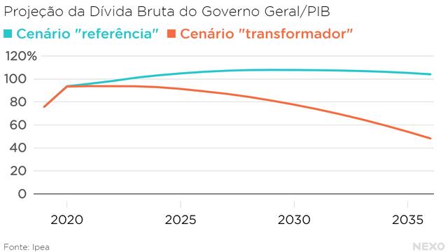 Projeção da Dívida Bruta do Governo Geral/PIB. Cenário de referência mostra estabilização em mais de 100%. Cenário transformador mostra queda considerável a partir de 2022.