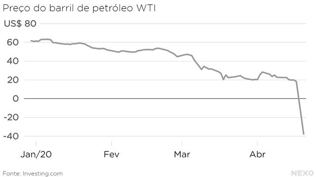 Preço do barril de petróleo WTI.  De US$ 60 no final de 2019 para US$ 20 em meados de abril, quando caiu para -US$ 37,63