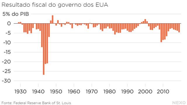 Resultado fiscal do governo dos EUA. Maiores deficits disparados na primeira metade da década de 1940
