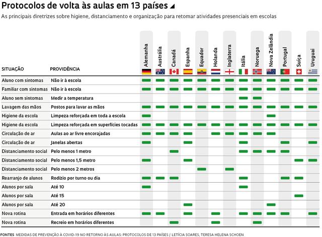 Tabela com 13 países e os protocolos de cada um, como as situações e as providências a serem tomadas em cada caso