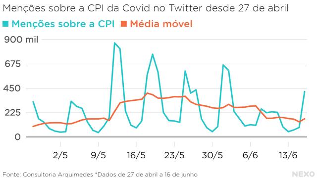 Menções sobre a CPI da Covid no Twitter desde 27 de abril