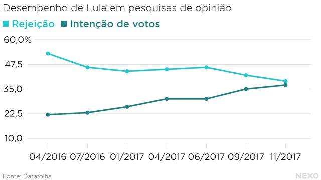 Desempenho de Lula em pesquisas do Datafolha